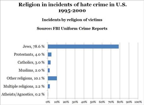 140415-hate-crimes-by-religion1-2301_8f2eb71bfa345ac0669fad850cfd4b8d.nbcnews-ux-680-520
